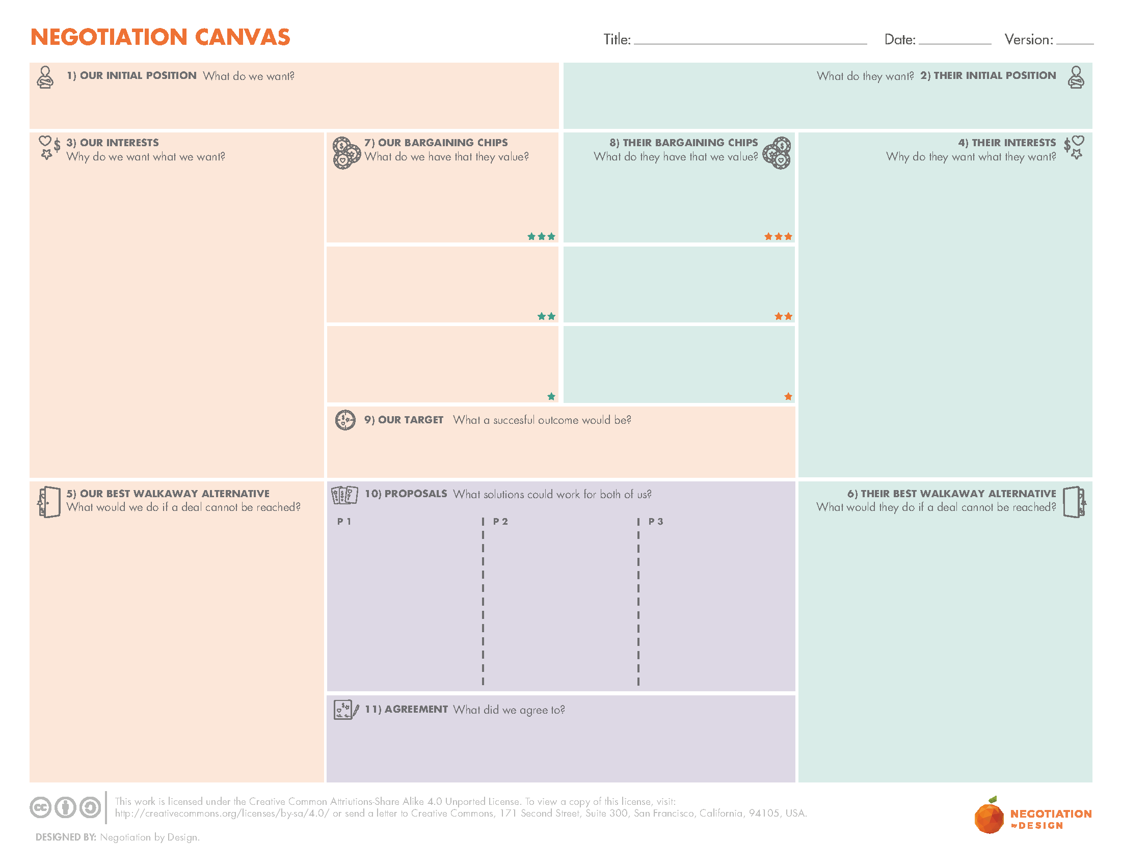 Negotiation Canvas