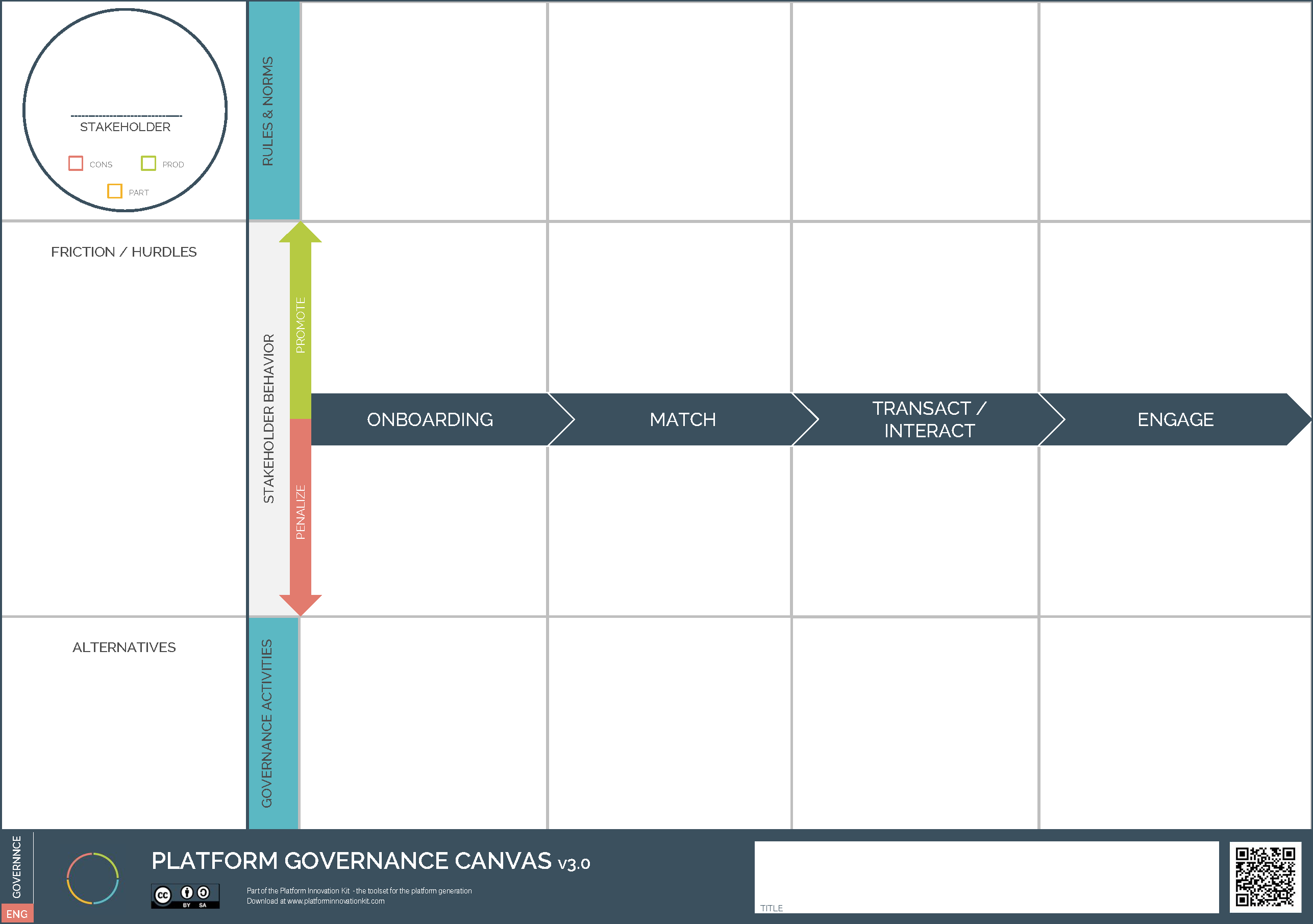 Platform Governance Canvas